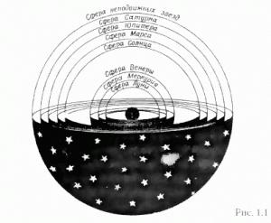 Сферы мира