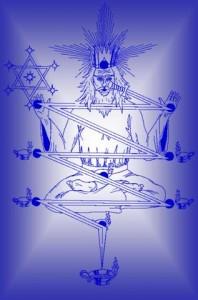 Магия поклонения