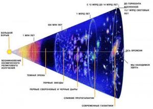 Вселенная после взрыва