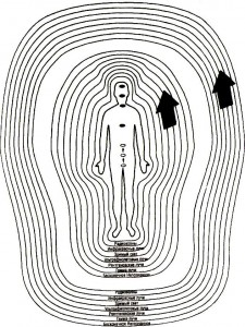 Преобразование тонких тел