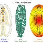 Аура, поток энергии