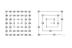 Числовая матрица