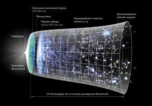 Вселенная во времени
