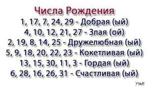 Дата и характер