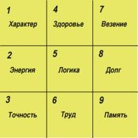 гармония чисел