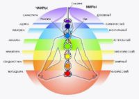 Многомерность тела и души